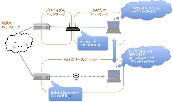 インターネットは小さなネットワークの集合体