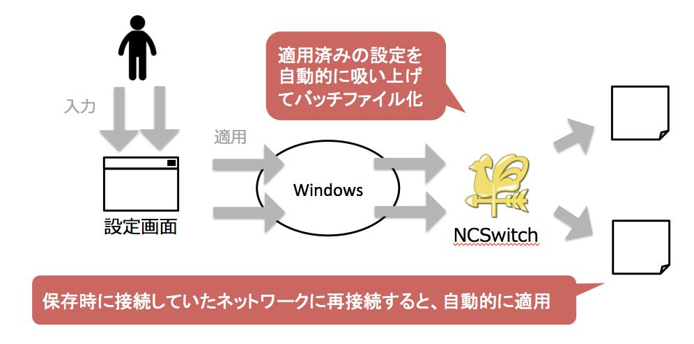 NCSwitchの仕組み
